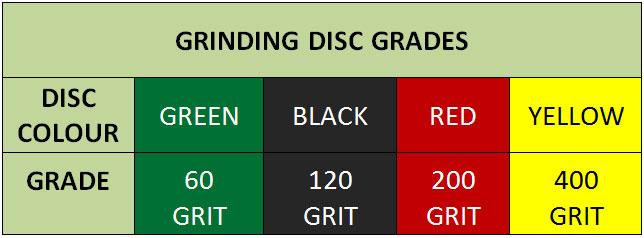 Grinding Disc Grades